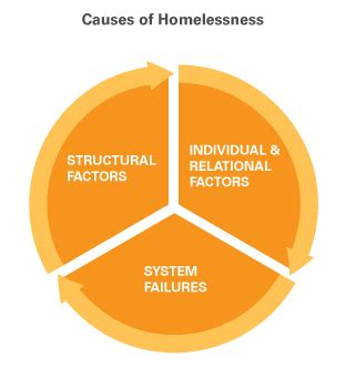 Essay About Homelessness Bartleby